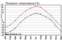 temperature graph of Thompson