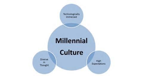millenial culture chart